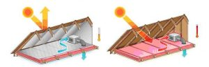 What makes Coolhouse insulation effective for your home?